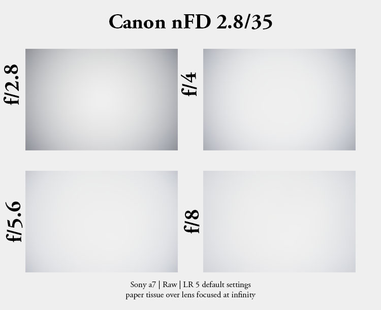 Canon_nFD_35mmf2p8_vignetting
