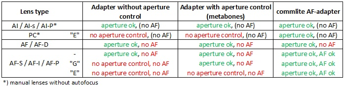 which adapters are needed for what nikon lens