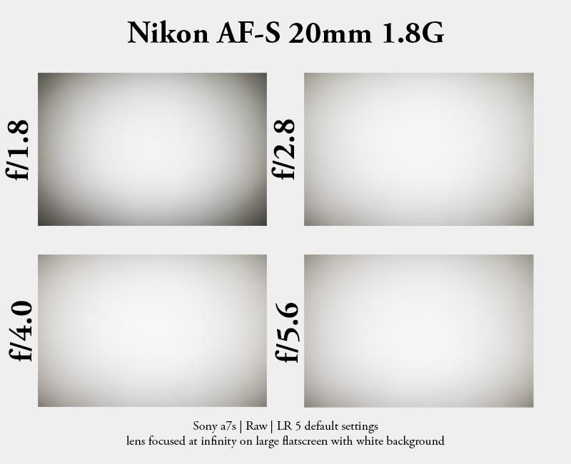 vignetting nikon 20mm 1.8g af-s sony a7