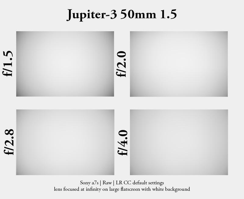 vignetting jupiter-3 sony a7s