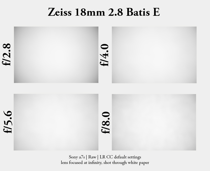 zeiss batis 18mm 2.8 E distagon sony e mount a7 a7r a7rii a7s vignette vignetting