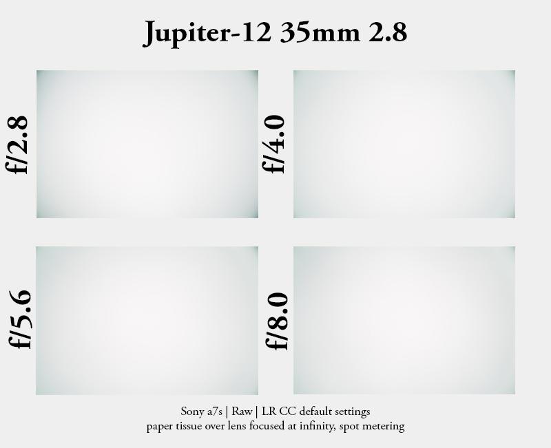 jupiter-12 35mm 2.8 sony a7 emount leica m m39 vignetting