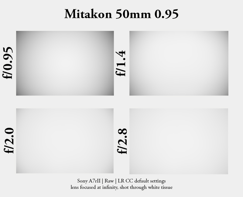 mitakon 50mm 0.95 zhong yi optical dark knight speedmaster a7 series a7rii a7r2 a7rm2 a7s sony e-mount fe