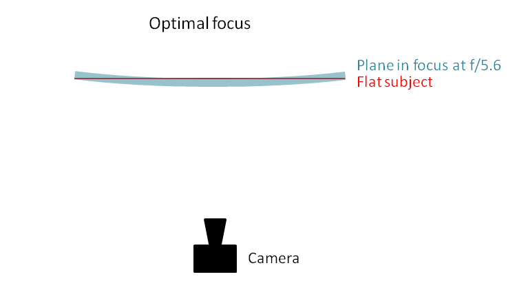 rangefinder leica m lenses focus field curvature thick sensor stack optimal focus guide tips tricks hint