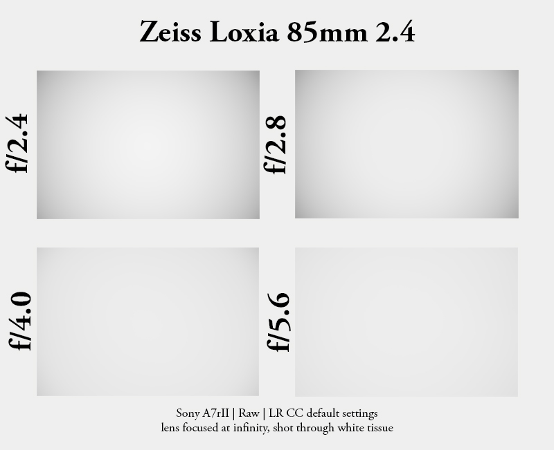 carl zeiss loxia 85mm 2.0 sonnar sony a7 a7r a7r2 a7rm2 alpha alpha7 review sharpness resolution contrast vignetting