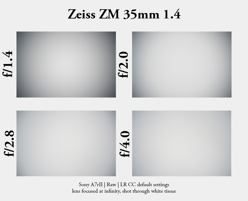 zeiss distagon 35mm 1.5 zm t* adapter leica m a7rII a7r a7s a7 sony review vignette vignetting shading color cast colour