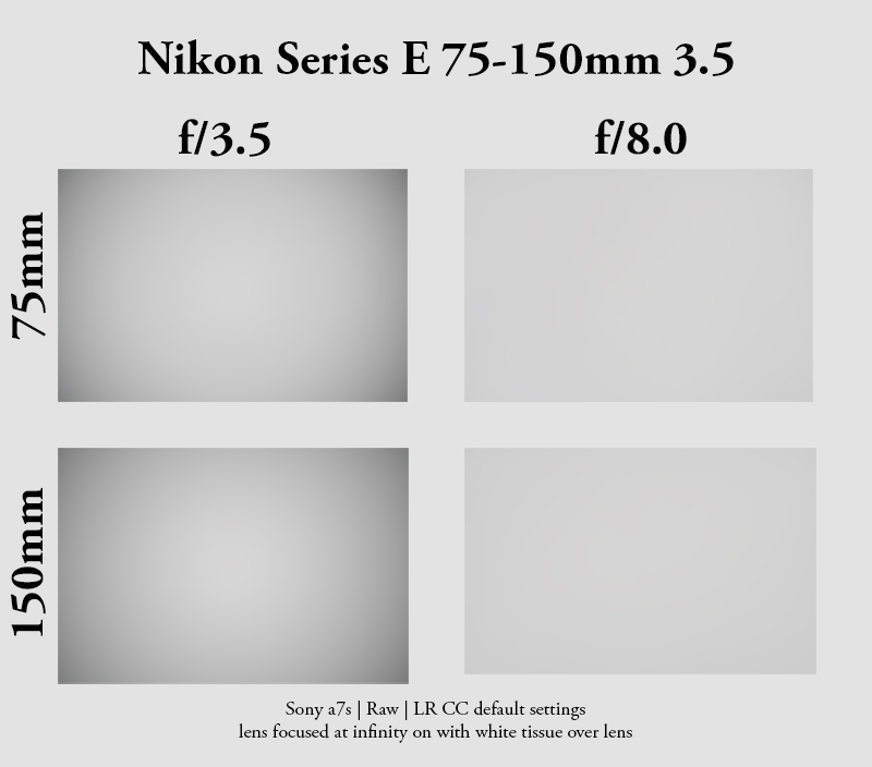 nikon series e zoom 75-150mm 3.5 metabones adapter a7 lowcost lens vignetting shading vignette