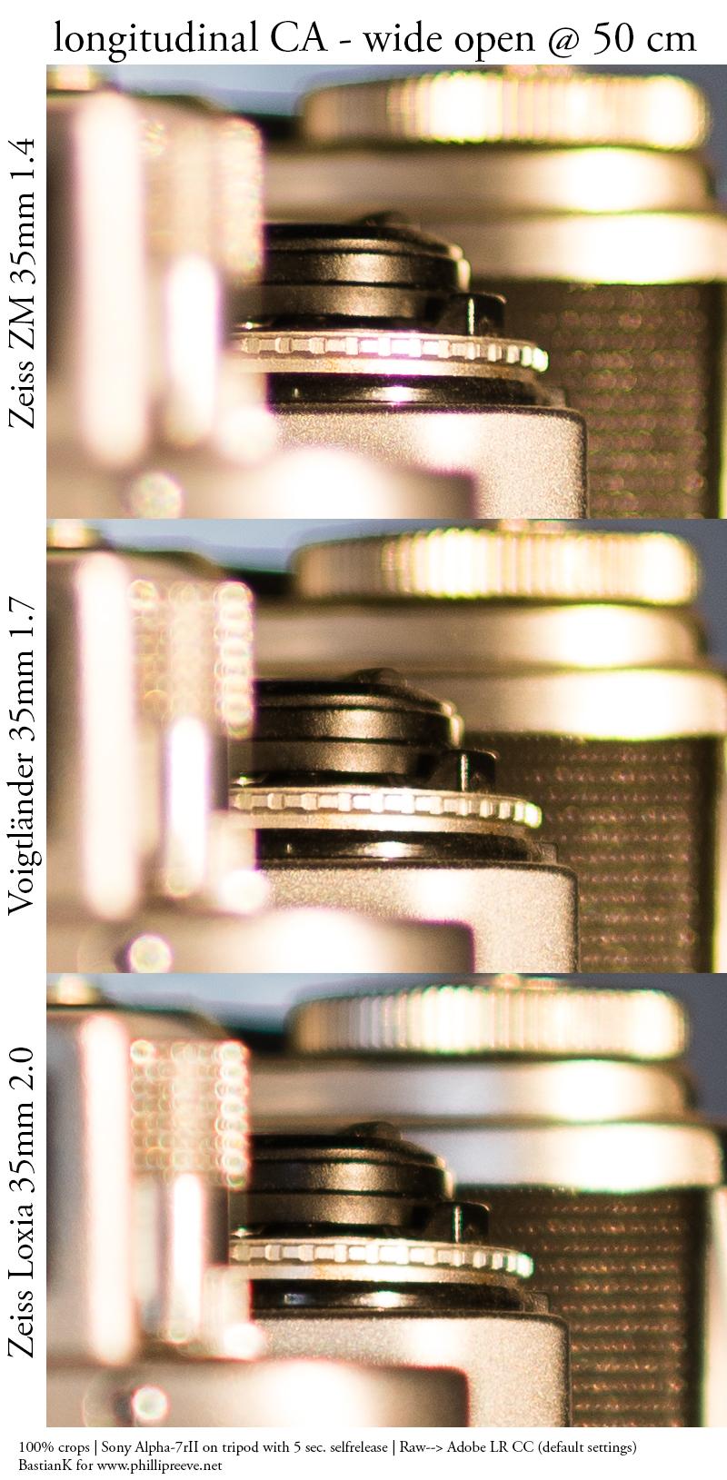 loxia zeiss zm 35mm 1.4 2.0 voigtländer 1.7 a7r sony a7rii a7rm2