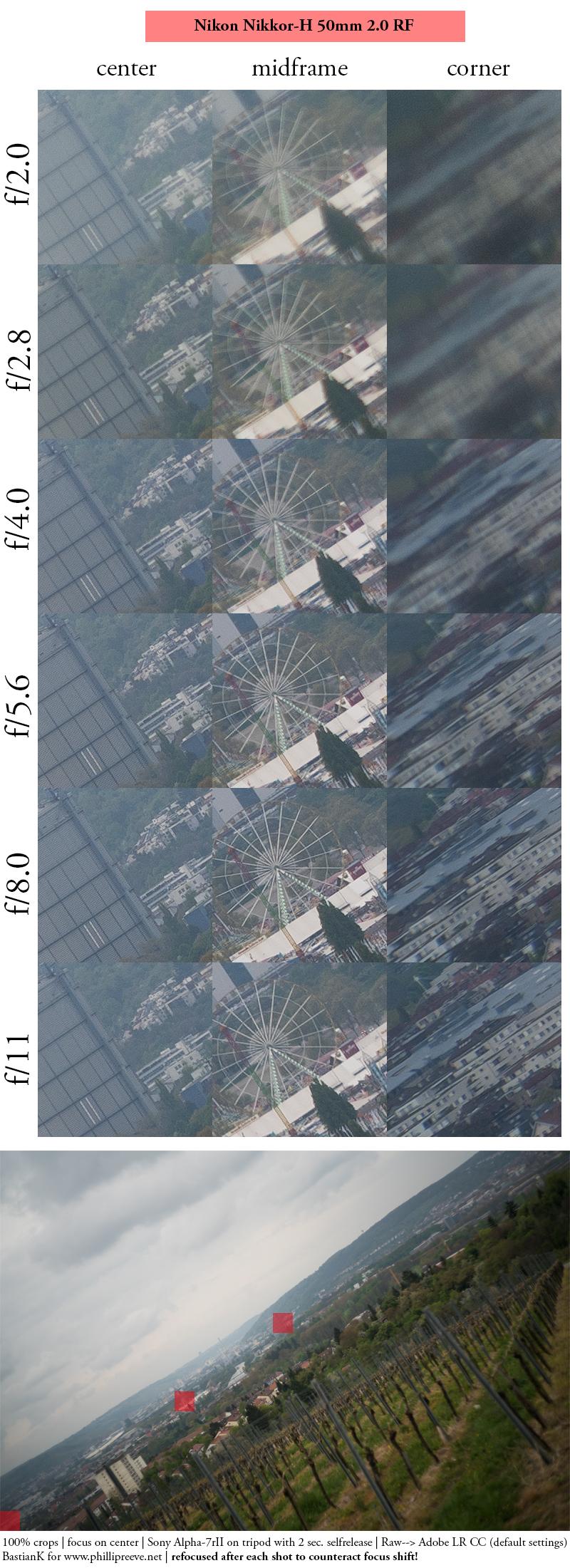 nikon h nikkor rangefinder nikkor-h 50mm 2.0 rf sony a7 a7rii sharpness resolution chart contrast