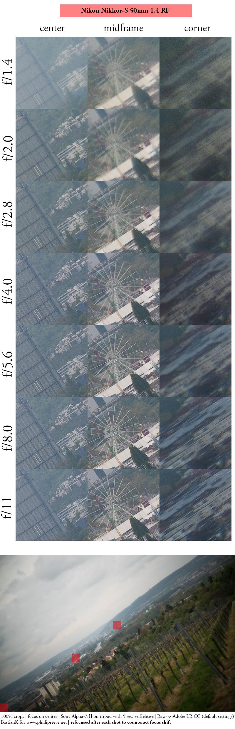 nikon s nikkor rangefinder nikkor-s 50mm 1.4 rf sony a7 a7rii sharpness resolution contrast