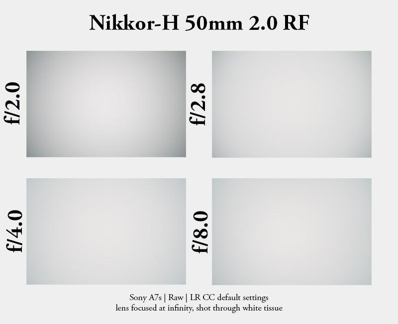 nikon h nikkor rangefinder nikkor-h 50mm 2.0 rf sony a7 a7rii vignette vignetting