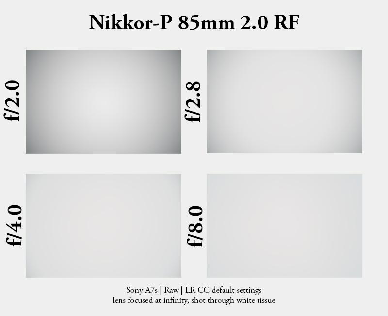 nikon s nikkor rangefinder nikkor-p 85mm 2.0 rf sony a7 a7rii vignette vignetting