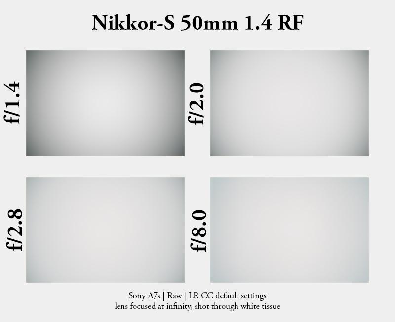nikon s nikkor rangefinder nikkor-s 50mm 1.4 rf sony a7 a7rii vignette vignetting