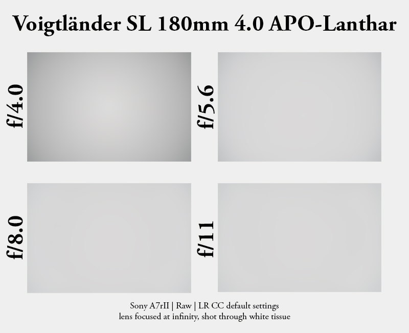 voigtlander 180mm 4.0 apo lanthar sl sony a7 a7rii a7r2 a7rm2 review tele 200mm vignette vigenetting