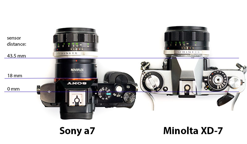 3d9e36f99a That is one reason why you can adapt almost any lens to the Sony E-mount  cameras with their very short flange focal distance of just 18 mm.
