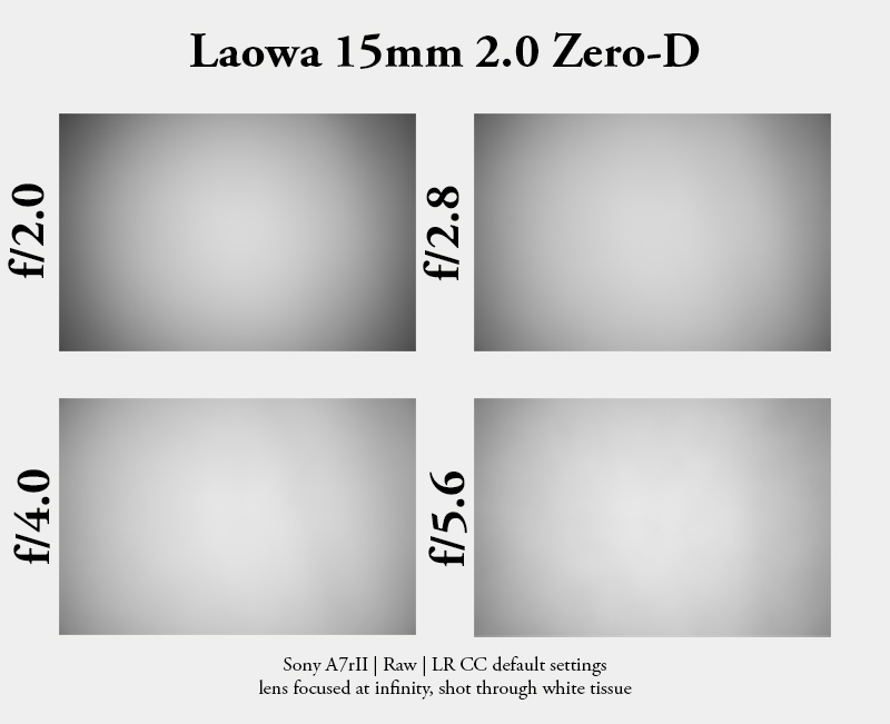 laowa 15mm 2.0 fe venus optics review