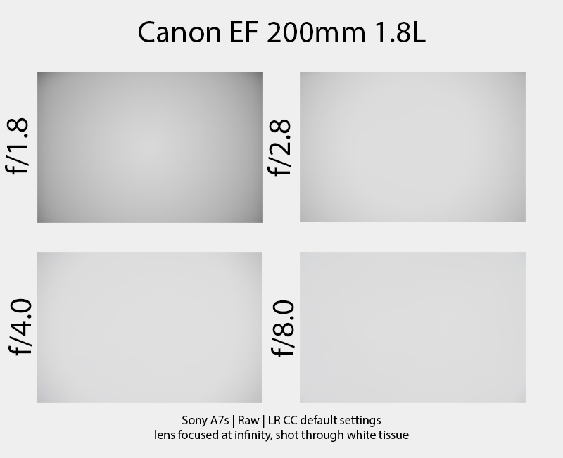 canon ef 200mm 1.8 l usm review sigma mc 11 mc-11 sony a7r2 a7rii a7rm2 mark2 markII