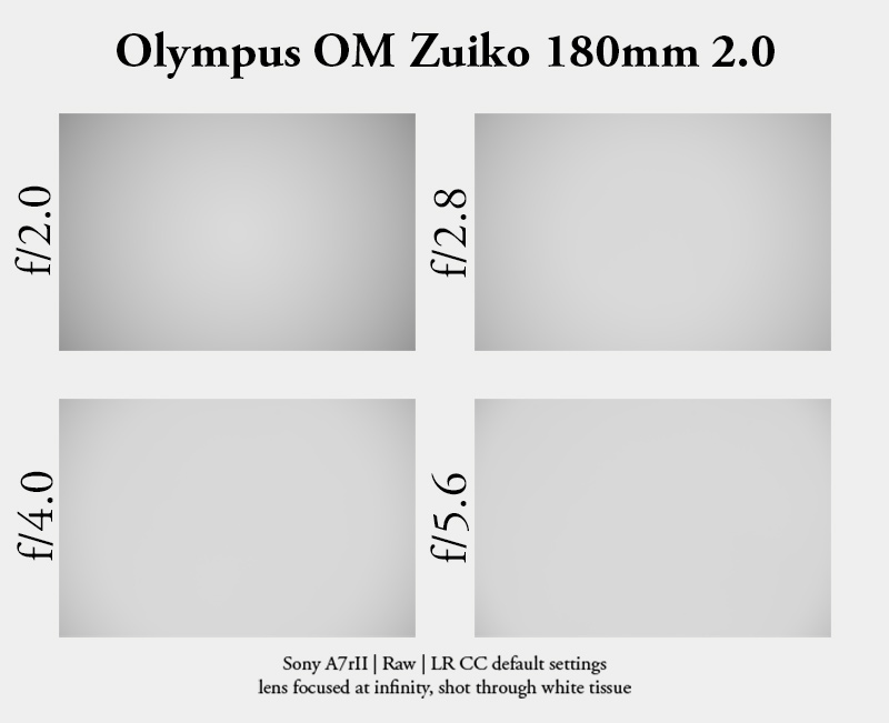 olympus om zuiko auto-t 180mm 2.0 flare review sony digital modern camera high res resolution