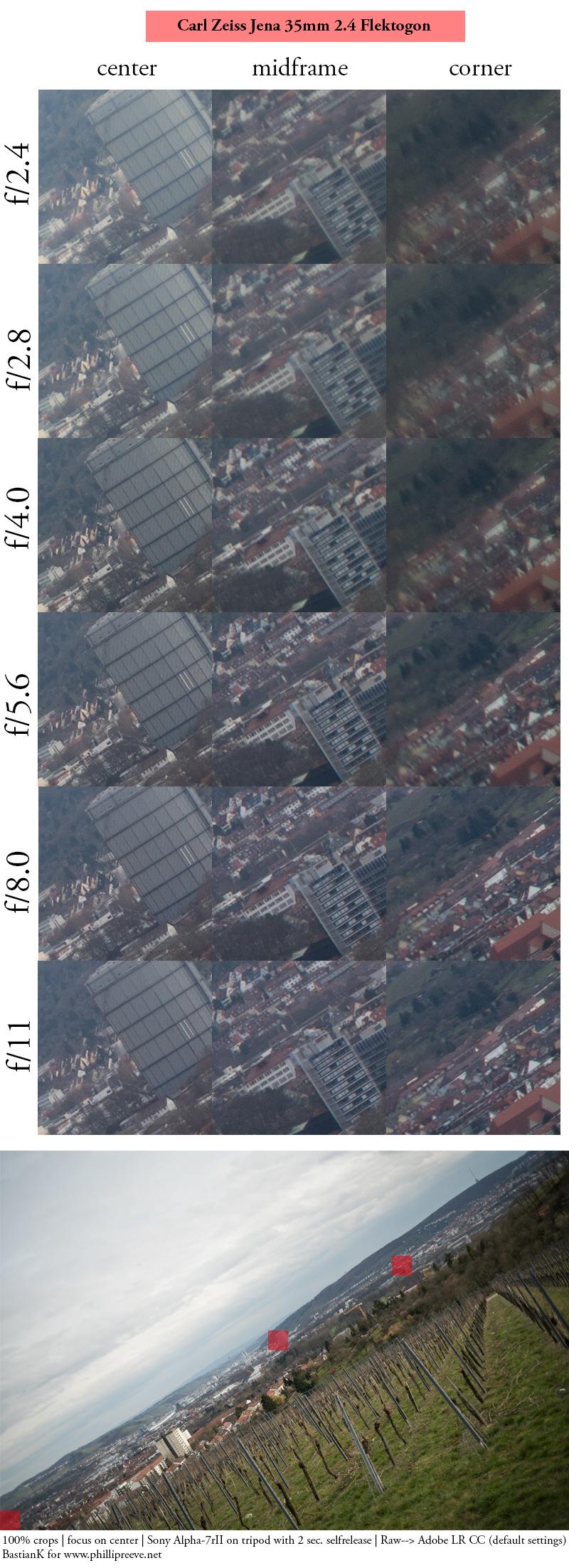 carl zeiss jena flektogon retrofocus m42 prakticar 35mm 2.4 review sony 42mp a7rii a7rm2 a7rm3 sharpness close focus