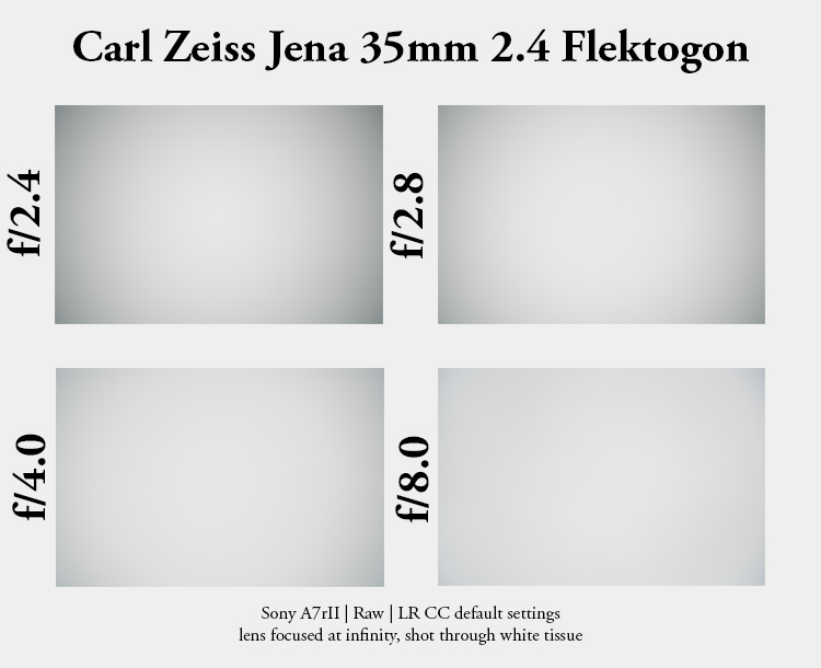 carl zeiss jena flektogon retrofocus m42 prakticar 35mm 2.4 review sony 42mp a7rii a7rm2 a7rm3 vignette vignetting