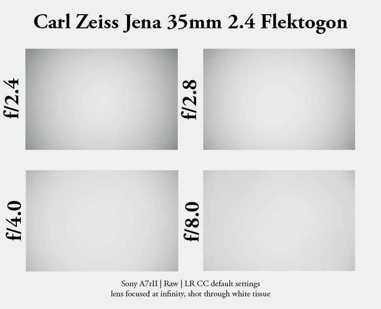carl zeiss jena flektogon retrofocus m42 prakticar 35mm 2.4 review sony 42mp a7rii a7rm2 a7rm3 vignette vignetting