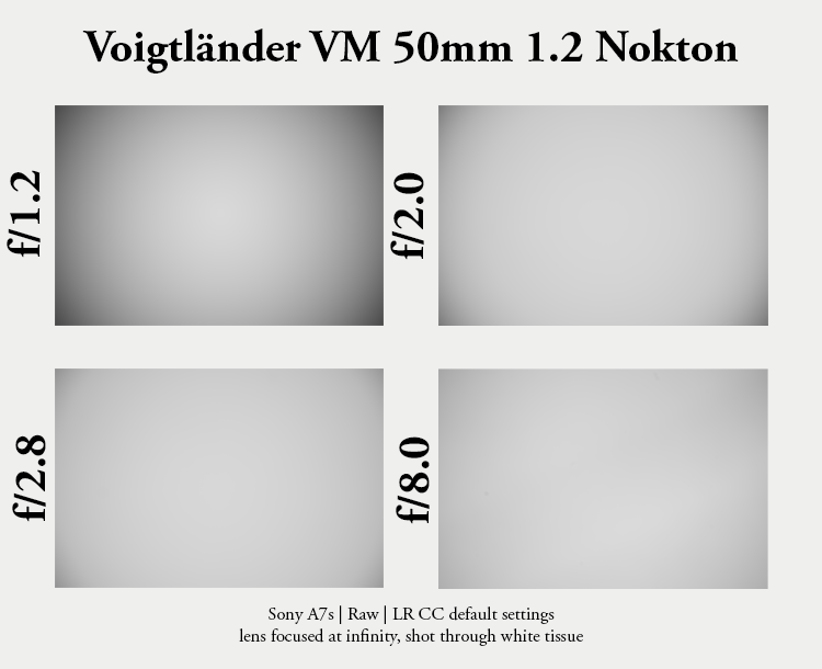 review voigtlander 50mm 1.2 nokton vm leica m mount rangefinder messsucher sony adapted a7rII a7riii a7r3 a7rm3 helicoid 42mp