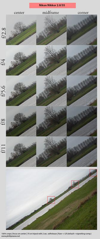 Nikon 35mm f/2.8 sharpness