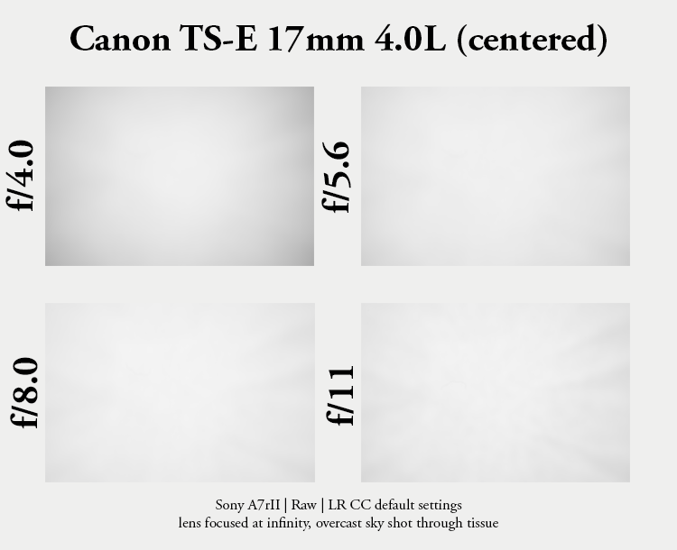 canon tilt shift ts-e pc-e perspective control TS T/S sony adapter 17mm 4.0 f/4.0 TSE 4,0 1:4 review