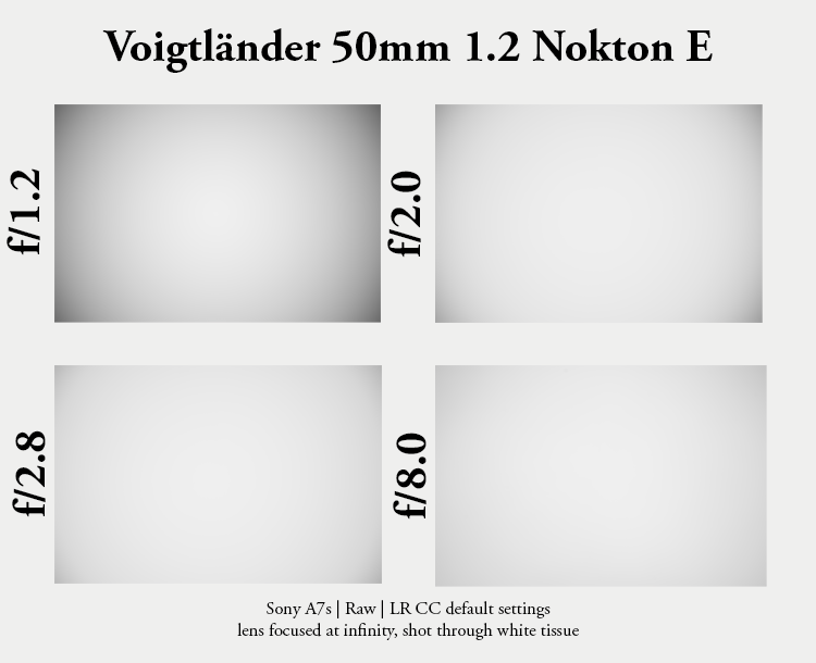 voigtlander 50mm 1.2 e nokton sony fast 50 bokeh sharpness 42mp resolution a7rii a7riii review vignetting light fall off