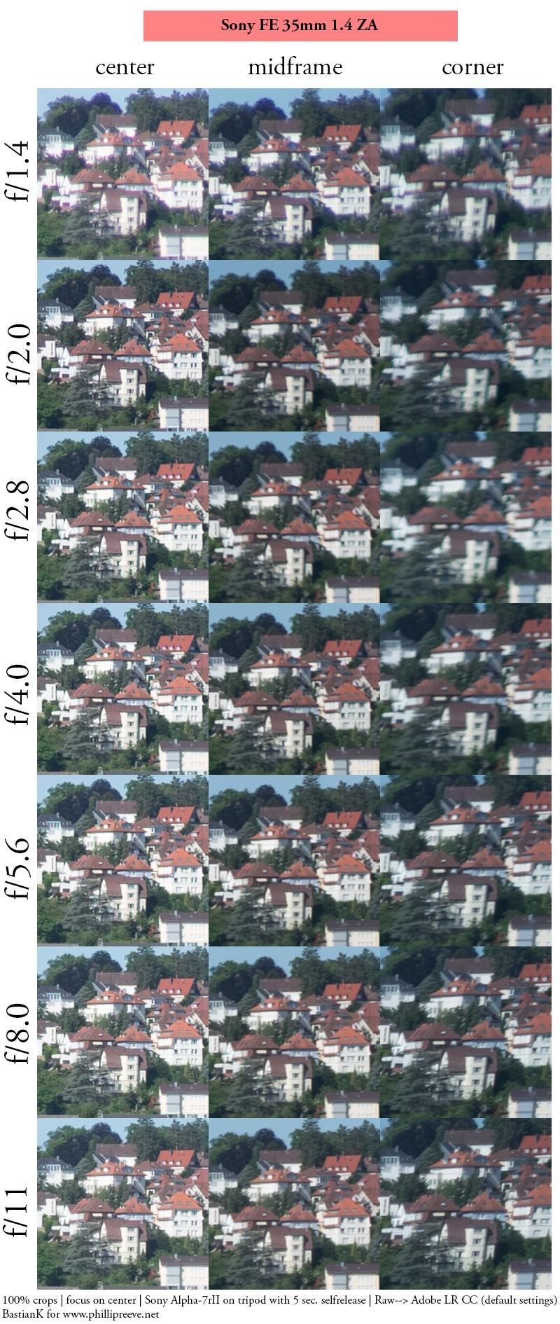 review sharpness 42mp high resolution sample test vergleich comparison bokeh handling build quality a7riii autofocus af