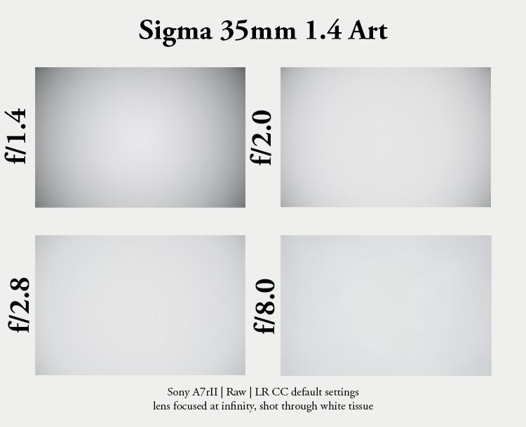 sigma 35mm 1.4 art hsm dg sharpness resolution contrast high 42mp a7rii a7riii bokeh za sony vignetting light fall off falloff