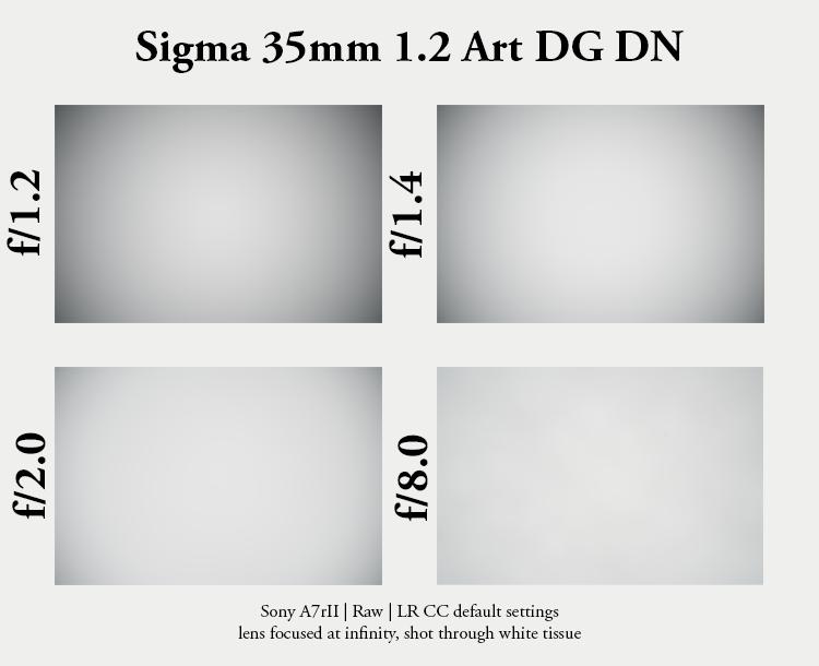 sigma 35mm 1.2 art dg dn sharpness resolution contrast high 42mp a7rii a7riii bokeh za sony vignetting light fall off falloff