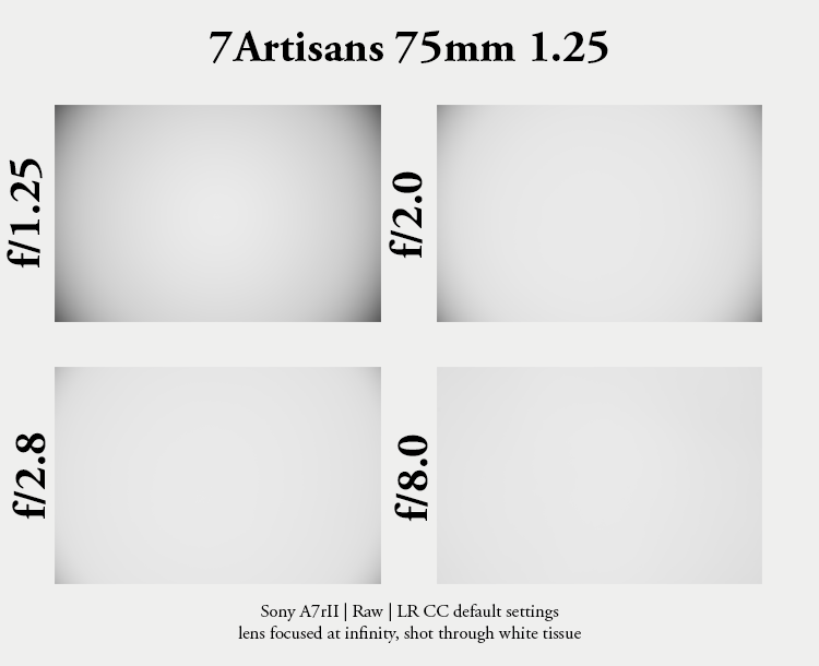 7artisans 75mm 1.25 noctilux leica sony review 42mp sharpness resolution contrast a7riii a7rii a7riv a7iii 24mp 61mp ttartisan ttartisans bokeh rendering out of focus oof smooth
