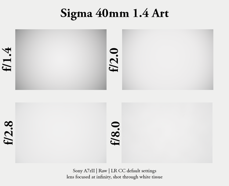 sigma 40mm 1.4 art dg sharpness resolution contrast high 42mp a7rii a7riii bokeh za sony vignetting light fall off falloff