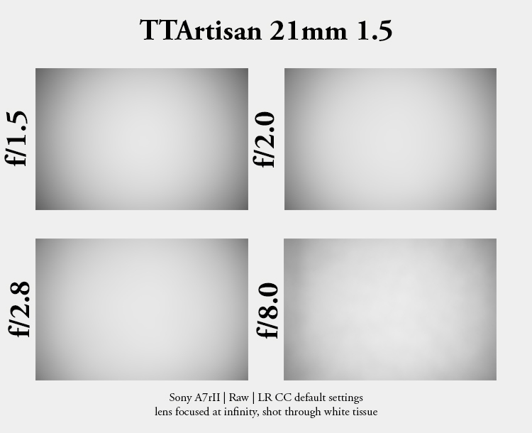 ttartisan 7artisans 21mm 1.5 m-mount leica m10 sony a7rII a7rIII a7rIV sharpness resolution review performance vignette vignetting light fall off light falloff