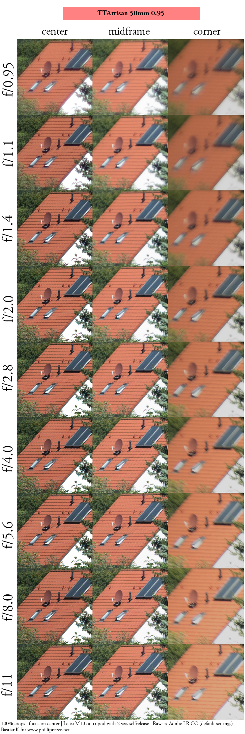 ttartisan 50mm 0.95 7artisans noctilux bokeh super fast f/0.95 portrait sharpness leica-m m10 42mp 24mp