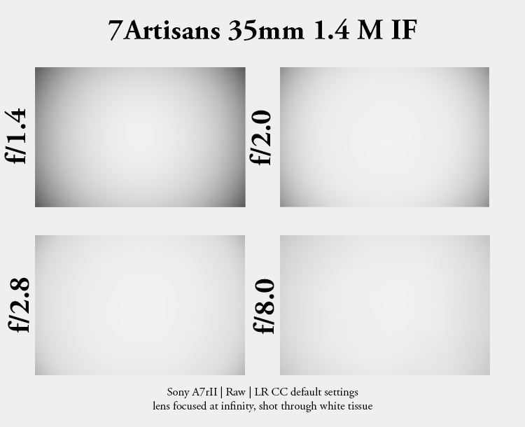 7artisans 35mm 1.4 m if internal focus rear m-mount leica m10 sony a7riii a7riv sharpness bokeh resolution contrast review