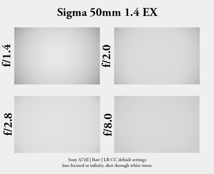 sigma 50mm 1.4 ex dg hsm gauss double sony a7riii a7riv sharpness bokeh resolution contrast review