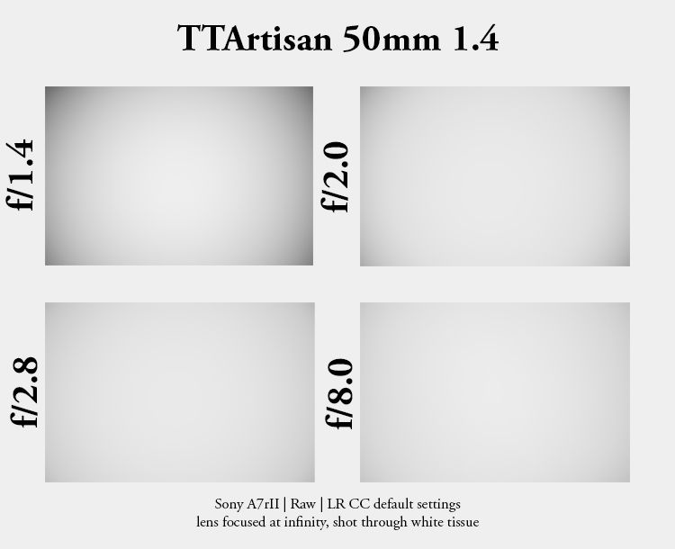 ttartisan 50mm 1.4 m m-mount leica m10 sony a7riii a7riv sharpness bokeh resolution contrast review